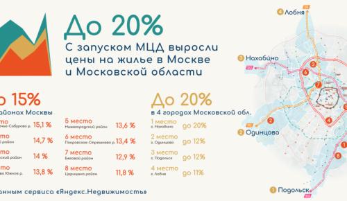 С запуском МЦД в Москве и Подмосковье выросли цены на жилье