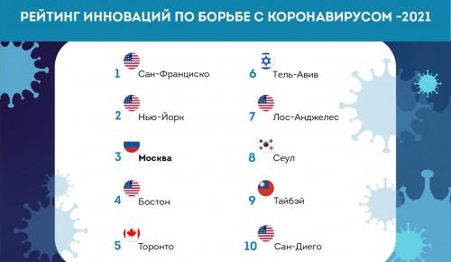 Москва вошла в топ-3 рейтинга инноваций по борьбе с COVID-19– Собянин