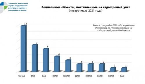 40 объектов социального назначения оформлено Росреестром Москвы с начала года
